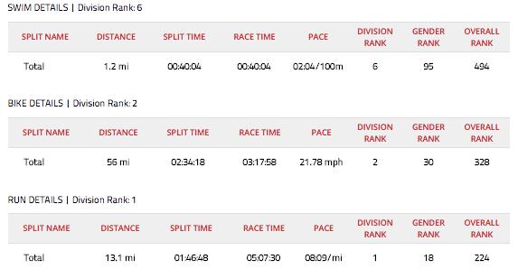 IRONMAN_70_3_Florida_Results_-_IRONMAN_Official_Site___IRONMAN_triathlon_140_6___70_3